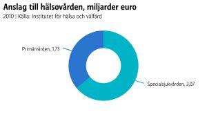 År 2010 fick specialsjukvården 3,07 miljarder euro medan primärvården fick 1,73 miljarder