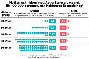 En bild med grafik som visar nyttan och risken med Astra Zeneca-vaccinet för olika åldersgrupper