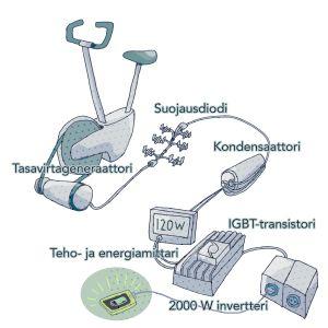 Vanhalla kuntopyörällä polkemalla voi tuottaa verkkosähköä invertterin avulla.