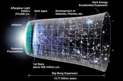 Schema över universums expansion sedan big bang.