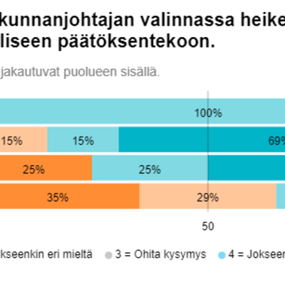 Ruokolahden keskustalaisten kuntavaaliehdokkaiden mielestä kunnanjohtajan valinta ei ole heikentänyt luottamusta päätöksentekoon.