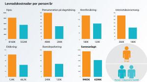 Så mycket kostar det att bo i Helsingfors som singel versus i par.