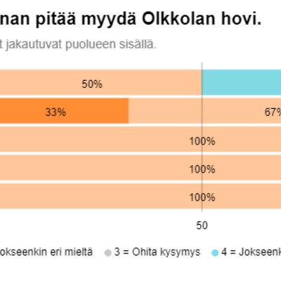 Savitaipaleen kuntavaaliehdokkaat haluavat pitää Olkkolan hovin kunnan omistuksessa.