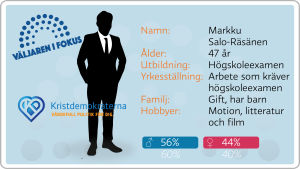 Grafik, valkandidater, kristdemokraterna