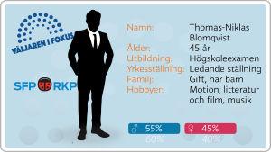 Grafik, valkandidater, SFP