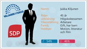 Grafik, valkandidater, SDP