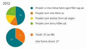 Statistik över skivinspelningsprojekt som inte gick att finna