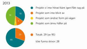 Statistik över musikprojekt som Kulturfonden understött men som inte gått att finna