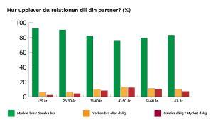 """En graf över svar på frågan """"hur upplever du relationen till din partner?"""