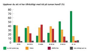 """En graf över svar på frågan """"upplever du att ni har tillräckligt med tid på tuman hand?"""""""