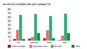 """En graf över svar på frågan """"hur ofta har ni konflikter eller gräl i vardagen?"""""""