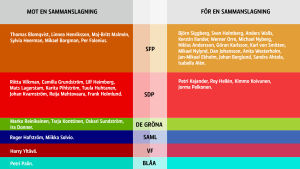 Röstresultatet i Raseborgs stadsstyrelse gällande den uteblivna fusionen av Ekenäs Energi och Raseborgs Vatten.