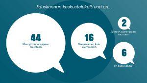Kansanedustajat arvioivat eduskunnan keskustelukulttuurin muutosta Ylen kansanedustajakyselyssä.