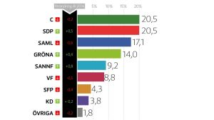 Grafik över partimätning september 2016