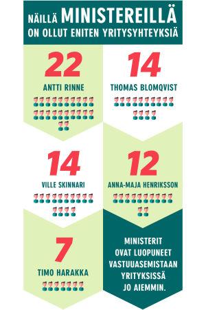 """Infografiikka aiheesta: """"Ministerien yritysyhteydet"""""""