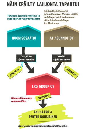 Infografiikka Nuorisosäätiön, At asunto Oy:n ja Lrg Group:in yhteydestä toisiinsa