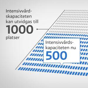 Intensivvårdskapaciteten i Finland.