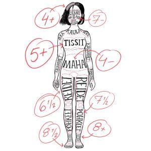 Kuvituskuva, jossa kropanosia on arvioitu arvosanoin.