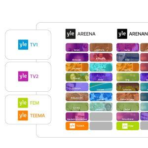 Kaaviokuva suunnitelmasta uudistaa Ylen televisiotarjonta