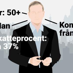 Grafik av en man. text: ålder 50+, kommer från Nyland, skatteprocent ca 37%