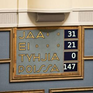 Omröstningatavlan på riksdagens vägg. 31 ja, 21 nej, 147 frånvarande.