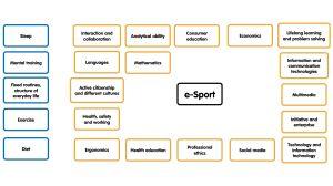 Kartta asioista, jotka voi sitoa elektroniseen urheiluun