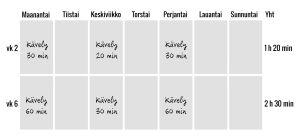 Timo Haikaraisen vinkit tammikuun starttiin - liikuntakalenteri. Viikko kaksi: Maanantai: kävely 30 min, keskviikko: kävely 20 min, perjantai: kävely 30 min. Yhteensä 1 tunti 20 min. Viikko kuusi: Maanantai: kävely 60 min, keskiviikko: kävely 30 min, perj