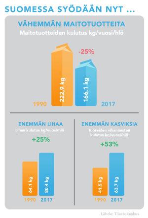 Suomessa syödään nyt vähemmän maitotuotteita, enemmän lihaa ja kasviksia.