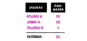 Kireät pipot puolueen saamat äänet järjestettynä suuruusjärjestykseen
