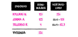Kireät pipot puolueen ehdokkaiden vertailuluvut