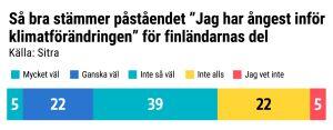 """Grafik: Så bra stämmer påståendet """"Jag har ångest inför klimatförändringen"""" för finländarnas del. Mycket väl 5%, ganska väl 22%, inte särsklit väl 39%, inte alls 22%, jag vet inte 5%"""