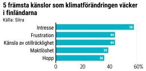 Grafik: 5 främsta känslor som klimatförändringen väcker: intresse, frustration, känsla av otillräcklighet, maktlöshet, hopp