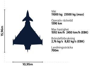 Illustration av Eurofighter Typhoon