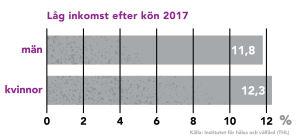 Ett diagram över låg inkomsttagare enligt kön i Finland.