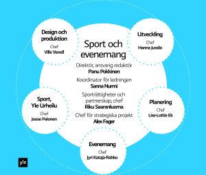 Yles Sport och evenemang, graf
