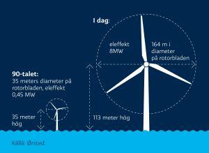 Grafik som visar hur mycket större vindmöllor är i dag: på 90-talet hade rotorbladen en diameter på 35 meter, i dag är den över 160 meter.