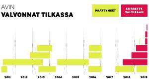 Aikajanalla näytetty Avin valvonnat Tilkassa. Osa valvonnoista siirretty Valviraan.