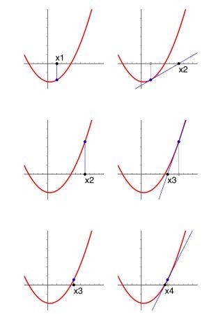 Newtonin iteraatio käyrinä