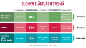 Suomen eläkejärjestelmä on monimutkainen kokonaisuus.