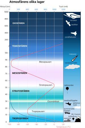 Informationsgrafik som visar atmosfärens olika lager.