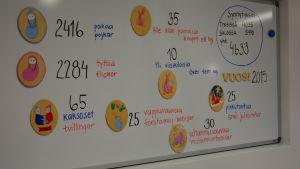 Tavla som beskriver antalet födda i Egentliga Finlands sjukvårdsdistrikt år 2015.