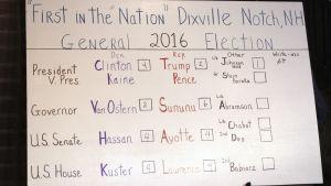 Resultaten från röstandet i byn Dixville Notch på en krittavla. Hillary Clinton fick flest röster.
