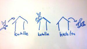 Tvådimensionella teckningar av katt på tak