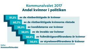 Grafik över kvinnornas andel i politiken efter kommunalvalet 2017.