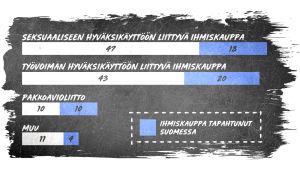 Kuvassa tilasto, jossa ihmiskaupparikokset Suomessa 2018