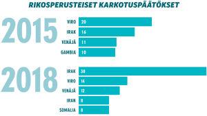 Inforgrafiikka: rikosperusteiset karkotuspäätökset 2015 ja 2018.