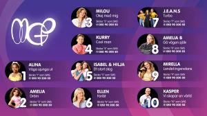 Röstningsinformation till MGP-låtarna 2020.