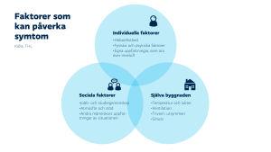 Bilden beskriver faktorer som kan påverka ens symtom