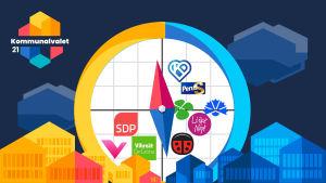 Grafik som illustrerar en politisk kompass eller fyrfält