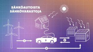 Sähköauton akku varastoi ylimääräistä tuuli- ja aurinkoenergiaa osana älykästä sähköverkkoa.